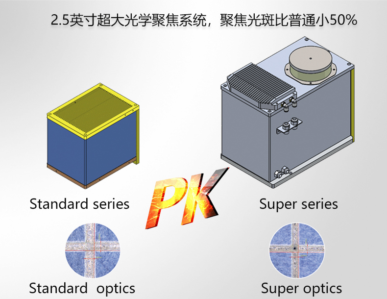 2.5英寸超大光學聚焦系統-1.jpg